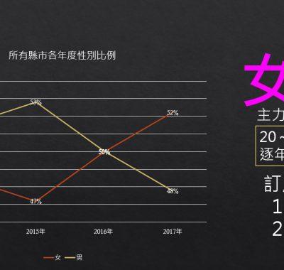 女性訂房趨勢2017